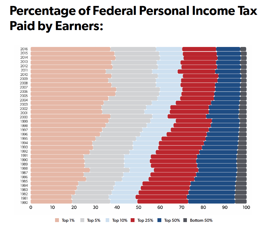 "e519ba06402f And just who are the ""rich"" that are allegedly not paying their ""fair  share""  The minimum threshold to be counted among the wealthiest tenth of  taxpayers is ..."