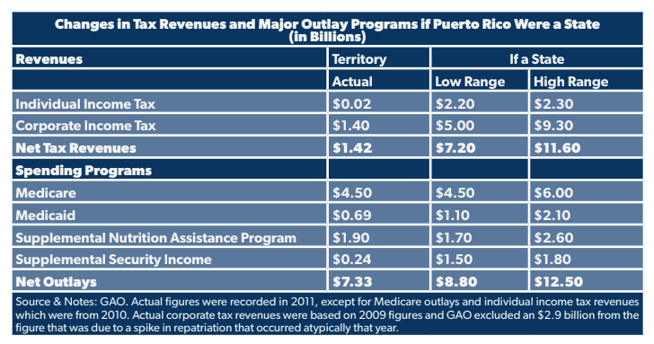 Puerto Rico's Challenges Present an Opportunity for Tax