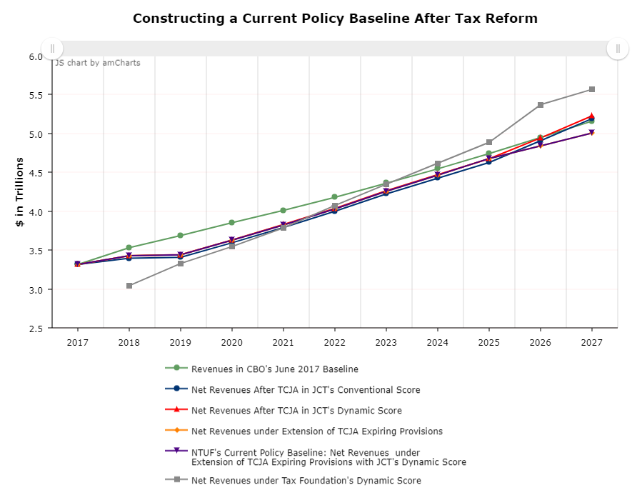 CHART: Constructing a Current Policy Baseline After Tax