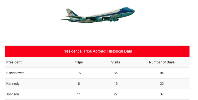 International Presidential Travel Cost Studies Archive